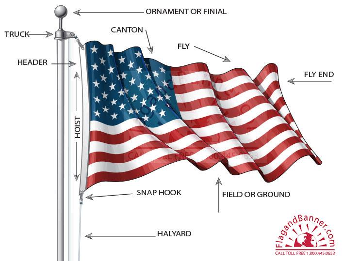 Glossary Of Flag Terms Flagandbanner