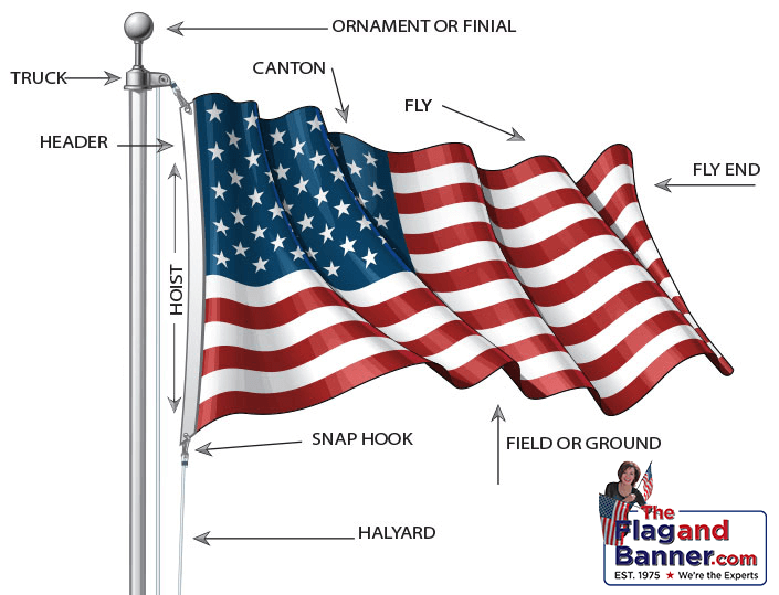Parts Of A Flag Flagandbanner Com