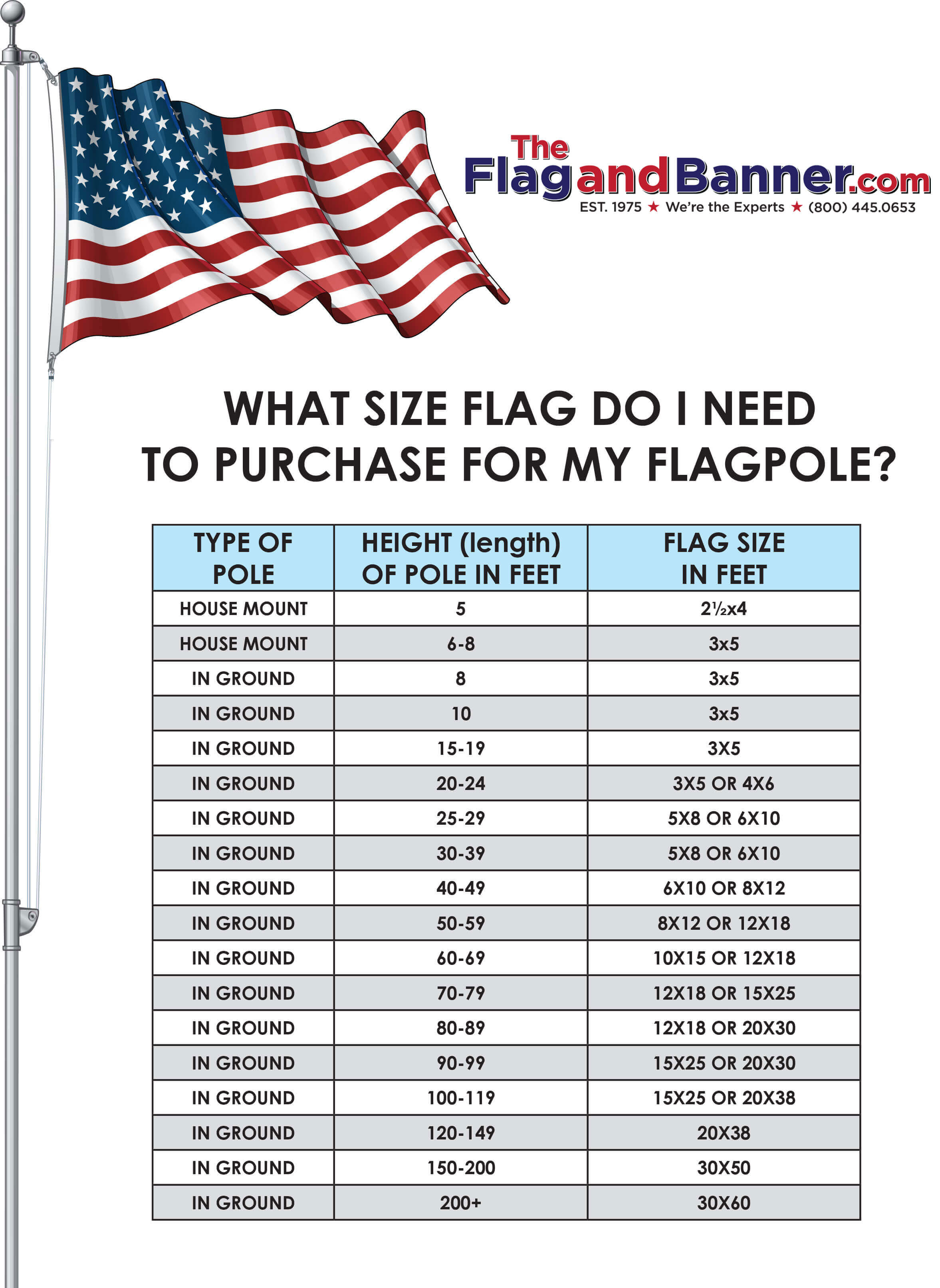 What Size Flag To Use
