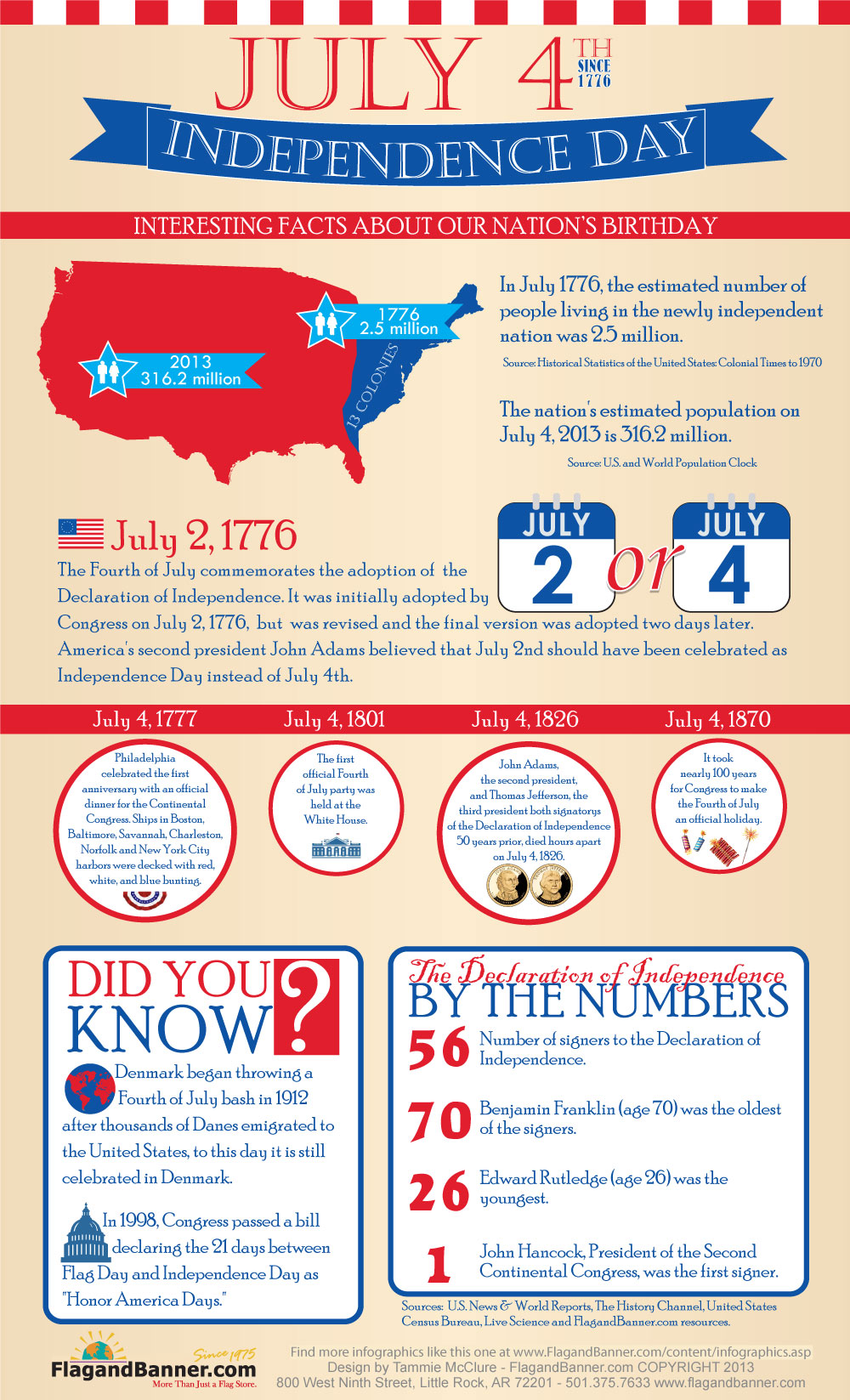 Infographics covering american history and events for Interesting fact about america