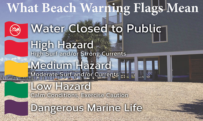 Beach Warning Flags Colors and Meanings